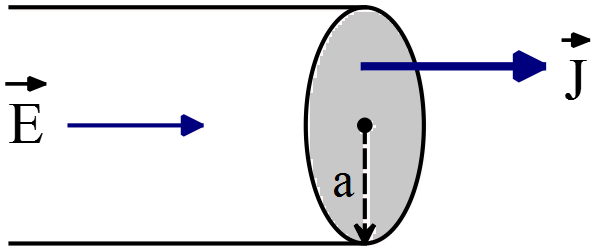 Electric field and current density inside of a cylinder