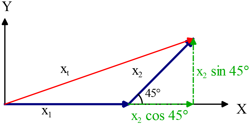 Additions of Vectors in two dimensions