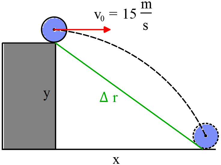 A Projectile motion from a cliff