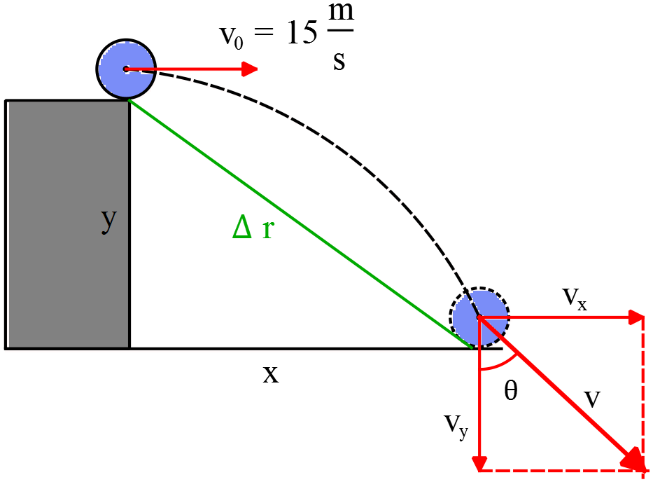 A ball is thrown horizontally off the edge of a cliff with an initial speed of 15 m/s