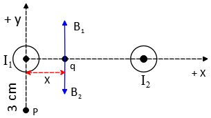 depiction of magnetic fields of two wire