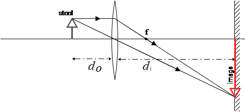 A converging lens and an object