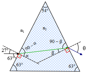 Refraction in prism