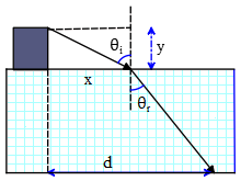 a simple combination of geometry and Snell's law