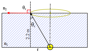 A point source of light is submerged 2.2 mbelow the surface