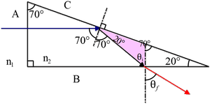 A horizontal beam of light is incident on face A of the prism