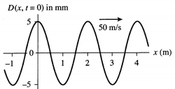 Sinusoidal wave