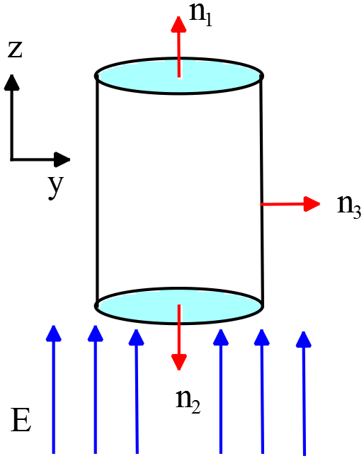 electric flux through cylinder