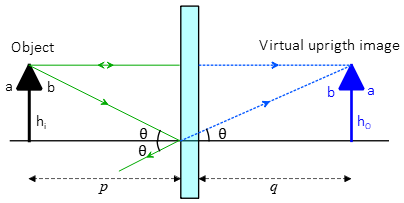Illustration of image properties in plane mirror
