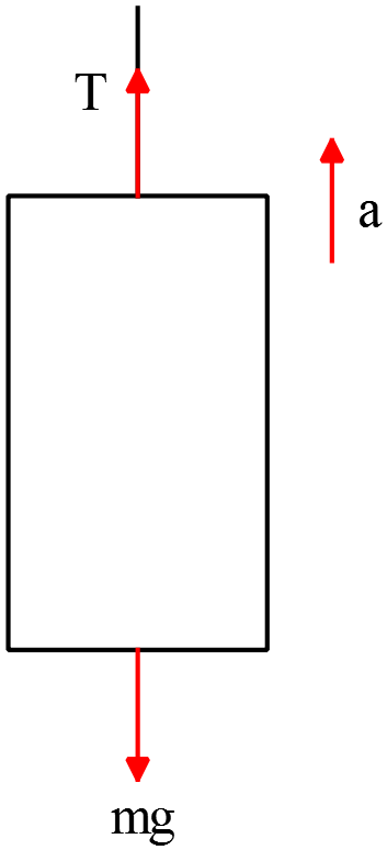 Free-body diagram for an elevator