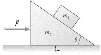 A box moves on a inclined plane