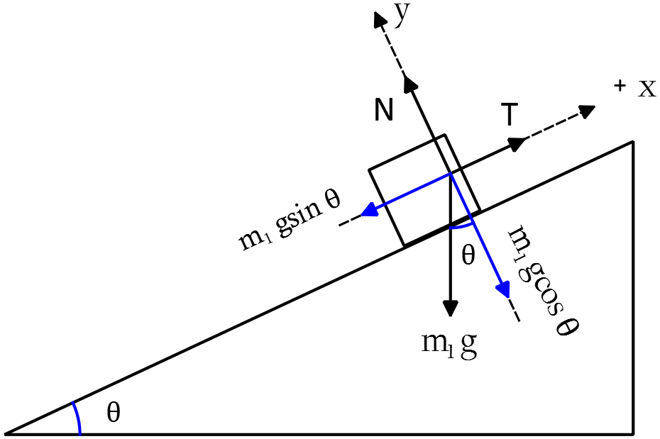 free body diagram of a mass on a incline plane