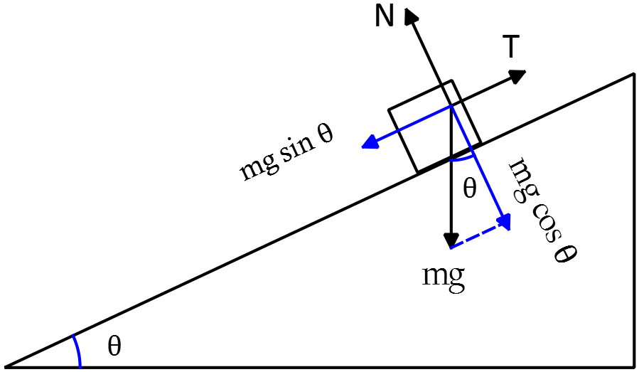 free body diagram mass on incline with spring