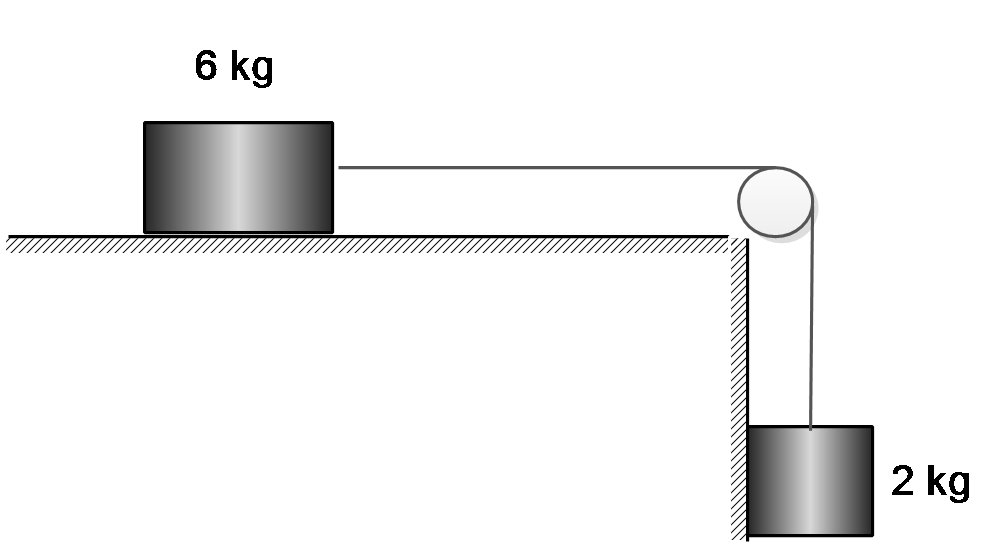 the coefficient of kinetic friction between  6kg block and the horizontal surface is 0.15